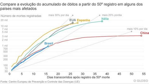 Com 17.857 casos, taxa de letalidade da Covid-19 no Brasil é de 5,3%