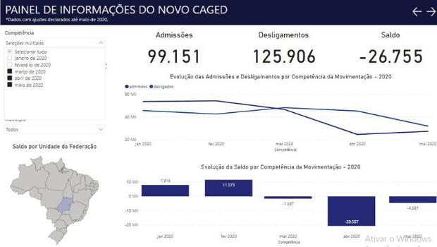 Coronavírus pulverizou 26,7 mil empregos com carteira assinada em Goiás