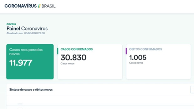 Boicote à transparência na pandemia da Covid-19 é início da censura desastrada no governo Bolsonaro