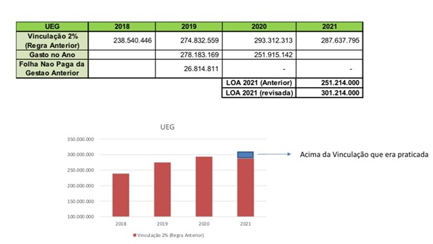 LOA prevê orçamento de R$ 301 milhões para UEG, o maior desde 2018