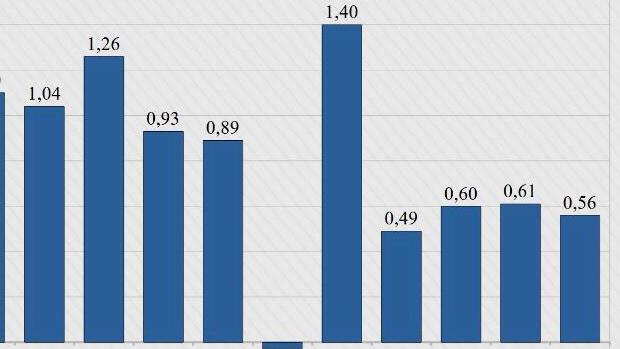 Em Goiânia prévia da inflação de julho indica alta de 0,56%