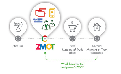 Google Moments of Truth - AMOT ZMOT FMOT SMOT TMOT