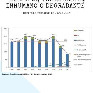 Gráfico denuncias de 2009 a 2017