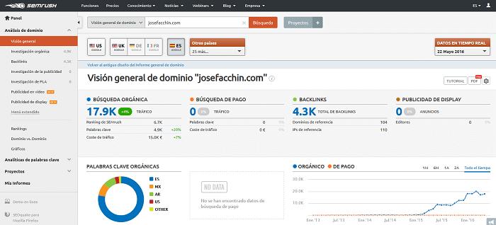 SEMrush: Una plataforma de inteligencia empresarial e investigación competitiva