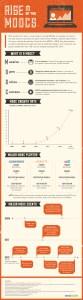 Rise of the MOOC