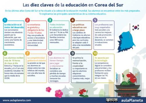 5 0 claves del Sistema Educativo de Corea del Sur