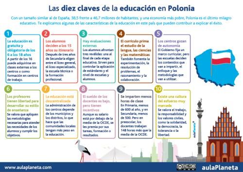 Claves Educacion Polonia