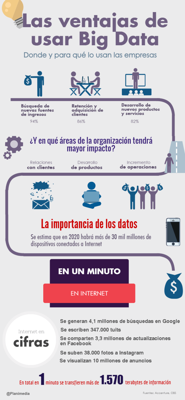 Ventajas de Usar Big Data