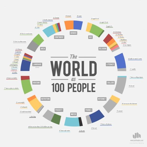 100 Personas en el mundo