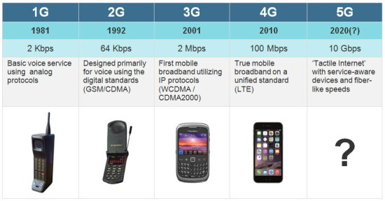 3G 4G 5G II