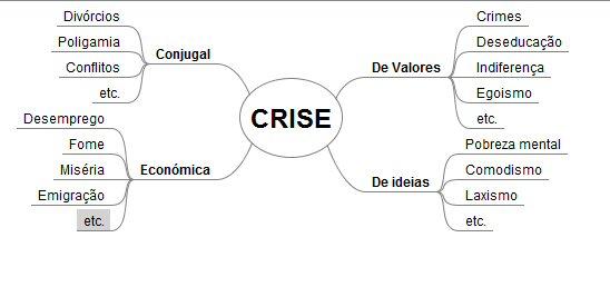 Esboço de Mapa Mental do conceito 'CRISE' - para completar!!