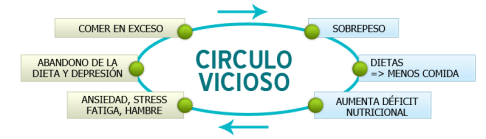 Adelgazar, psicoterapia coaching sabadell, el círculo vicioso