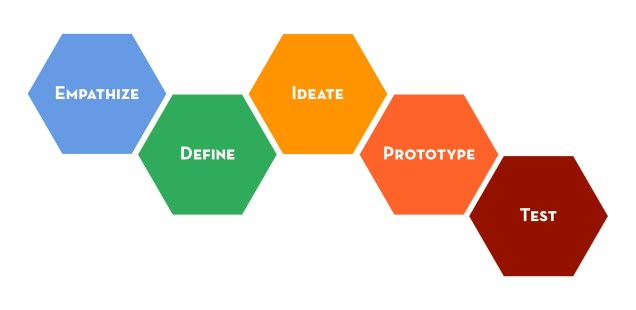 Lessons in #UX: How a Design Thinking workshop can help create new experiences
