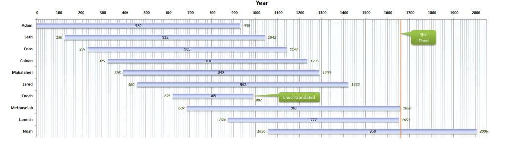 Antediluvian Timeline from Adam to Noah