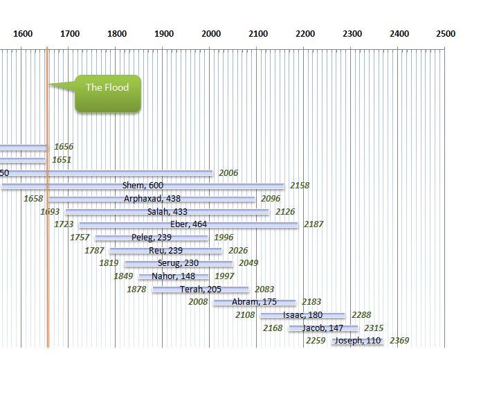 Postdiluvian timeline