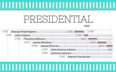 U.S. Presidential Timeline