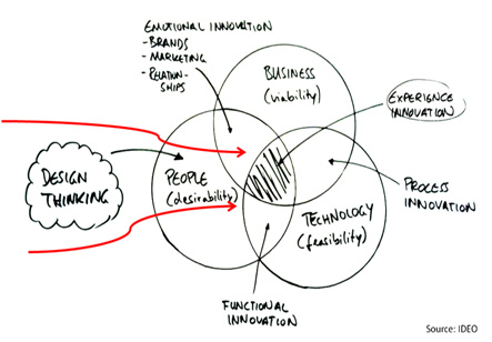 Design_Thinking_Ideo_214