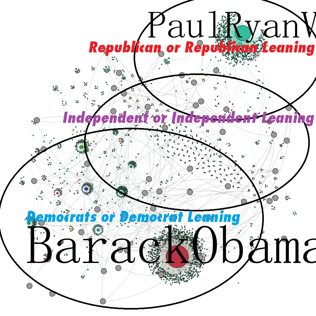 Barack Obama Vs Paul Ryan 2012 - Group Structure