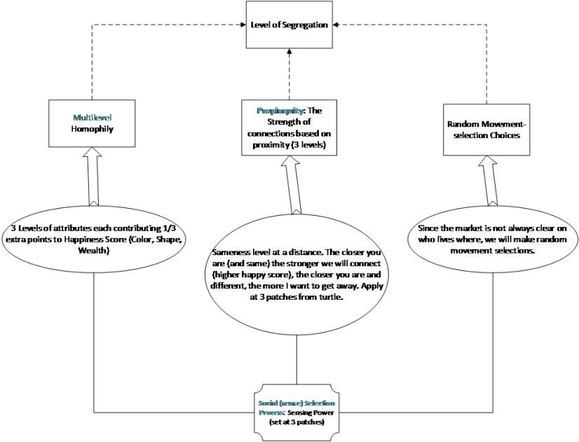 Schelling Extended Model Framework