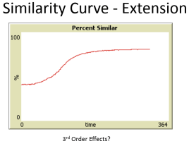 Schelling Extension Similarity Curve - PNG
