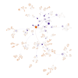 Size of node = Degree Centrality | Color = Closeness Centrality (Light Orange = Low, Dark Blue = high)