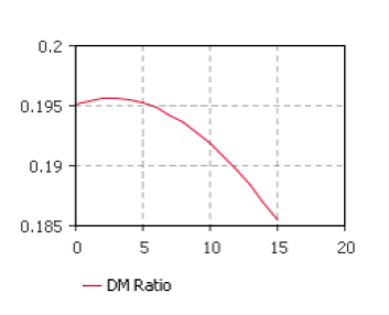 A Simple System Dynamics Model to Reproduce the Marriage and Divorce Ratio