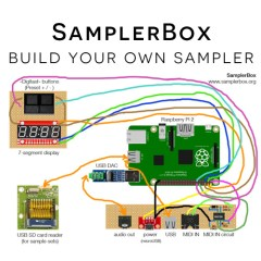 Build Your Own Hardware Sampler via Raspberry Pi