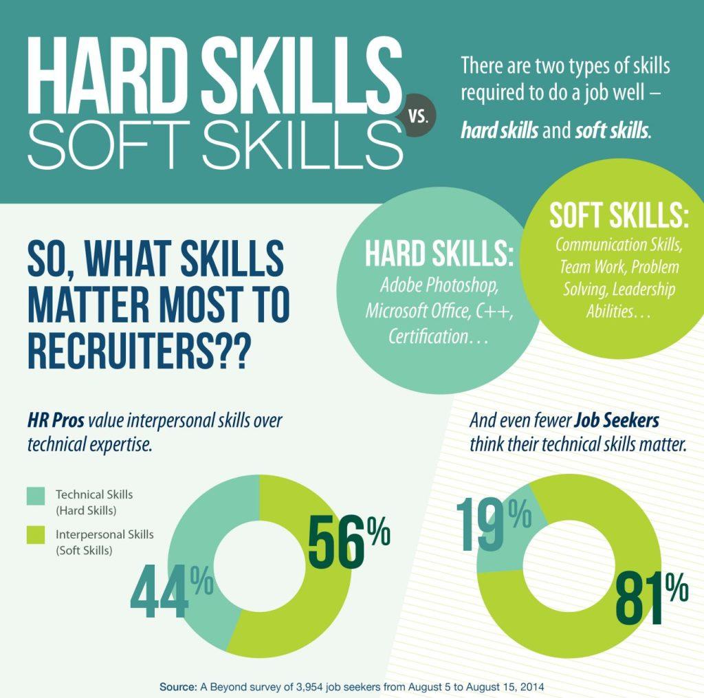 Hard skill vs soft skill infographic