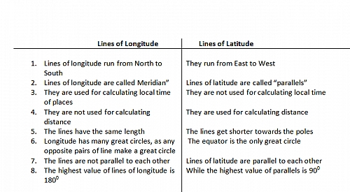 Differences between Lines of Latitude and Longitude
