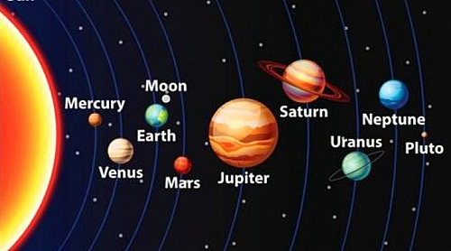 Photo of The Official Name for Our Solar System: What is Our Solar System Called? (Solar System Information)