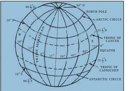 Photo of Longitude: lines of longitude, definition, examples of longitude