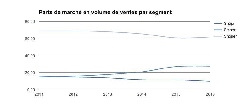 Répartition ventes secteurs manga 2016