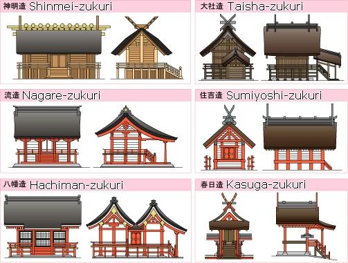 Différents style d'architecture des sanctuaires