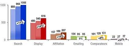 evolution du marché sur les principaux canaux de la communication online entre