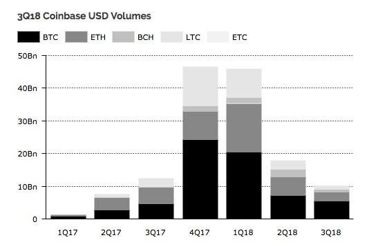 volumes-trading-crypto-binance