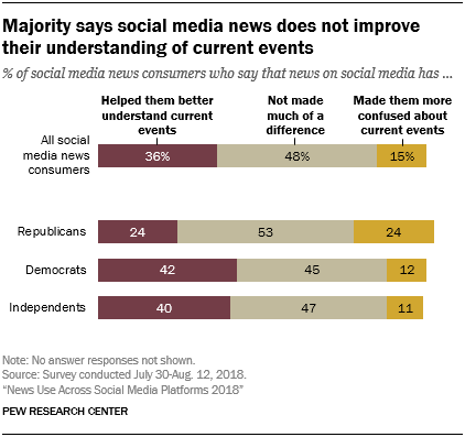 social media, news consumption, effects