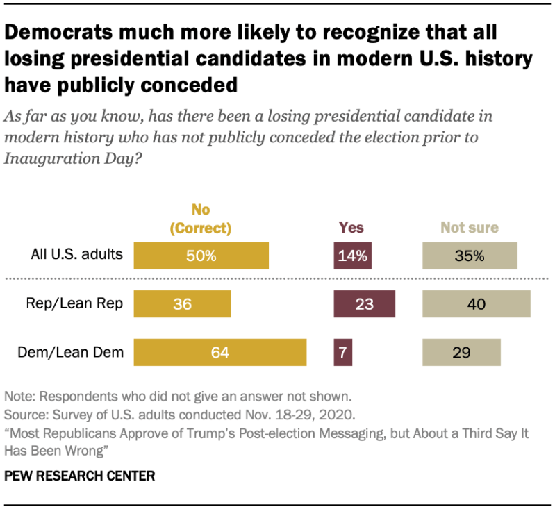Democrats much more likely to recognize that all losing presidential candidates in modern U.S. history have publicly conceded