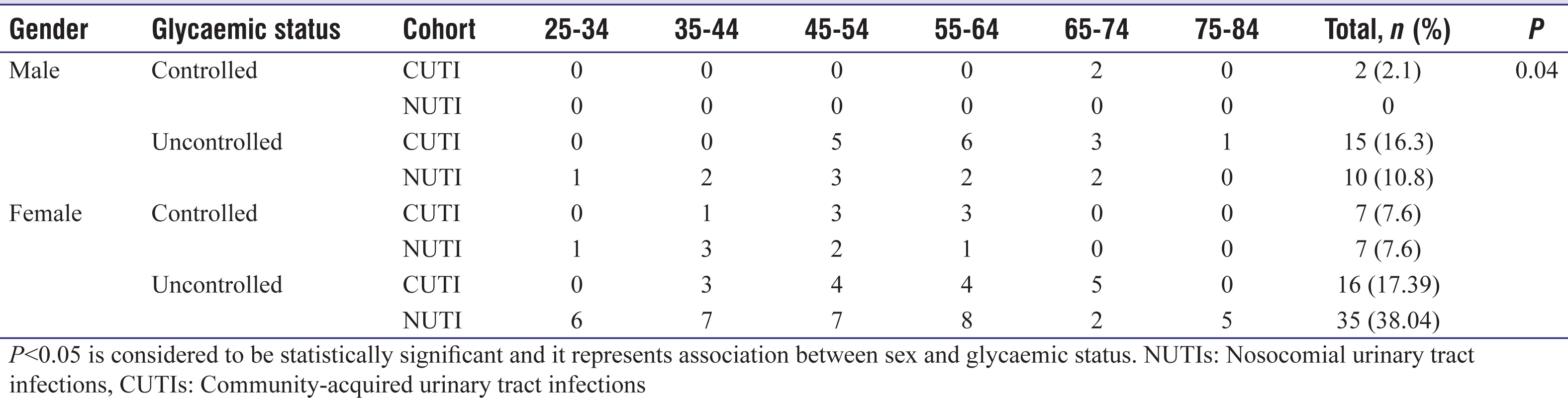 Bacterial Causes Of Community Acquired And Nosocomial Urinary