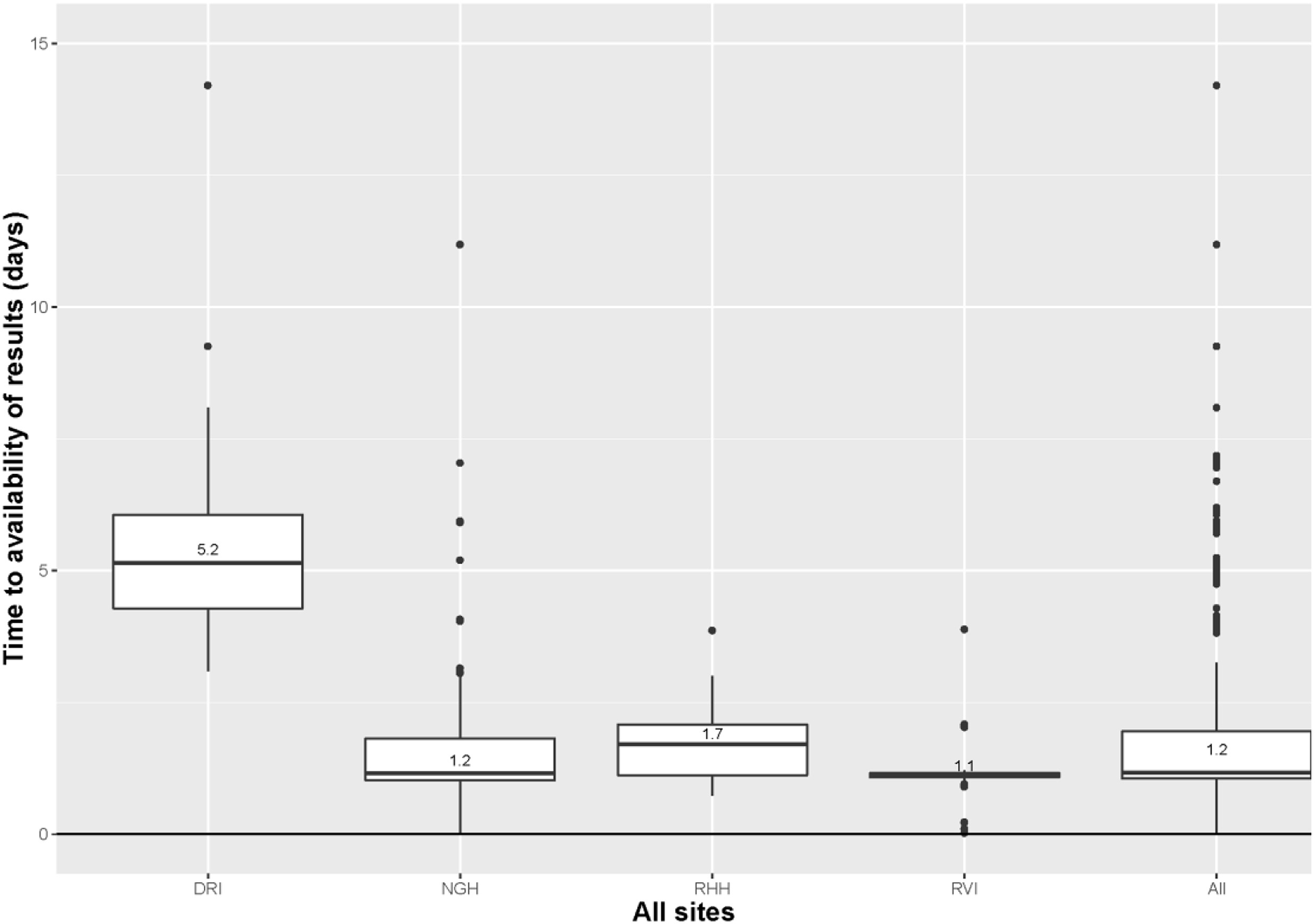 Clinical Performance And Economic Evaluations Of The Alere I Influenza A Amp B Near Patient Test
