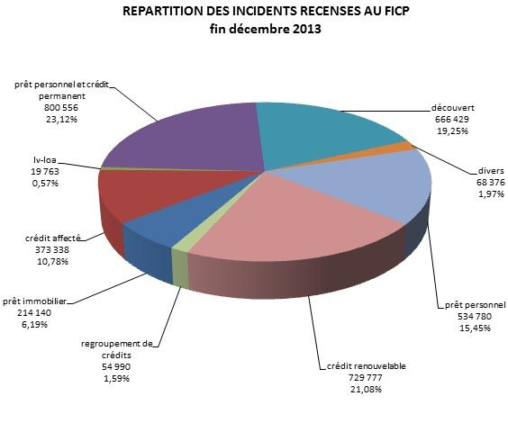 fichier des incidents bancaires