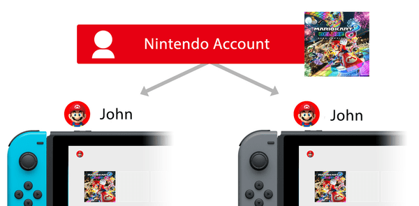 """Nintendo Switch Update 6.0.0 Brings us Paid Online Subscription and a Form of Game Sharing A form of """"game sharing"""" has opened up thanks to this update."""