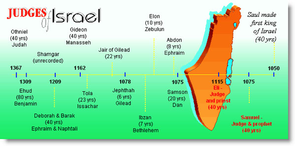 Judges of Israel