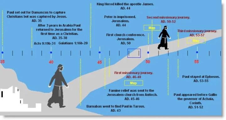 Paul's Missionary Journeys - Timeline
