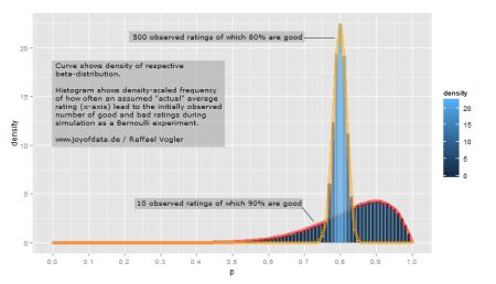 Interpretation of beta-distribution