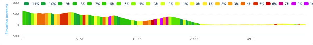 Amari Patsos Joyride Elevation Chart