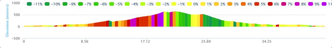 Eleftherna Arkadi Joyride Elevation Chart