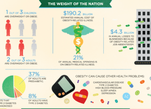 thumbnail of Weight of the Nation Infographic