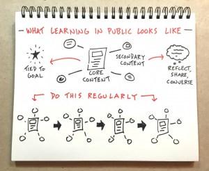 Learn In Public Workbook by Doug Neill