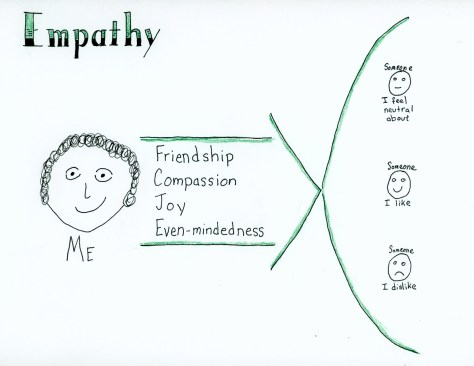 Empathy sketch note