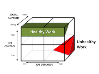 Job strain illustration shows relationship of demands, control, social support, and health.
